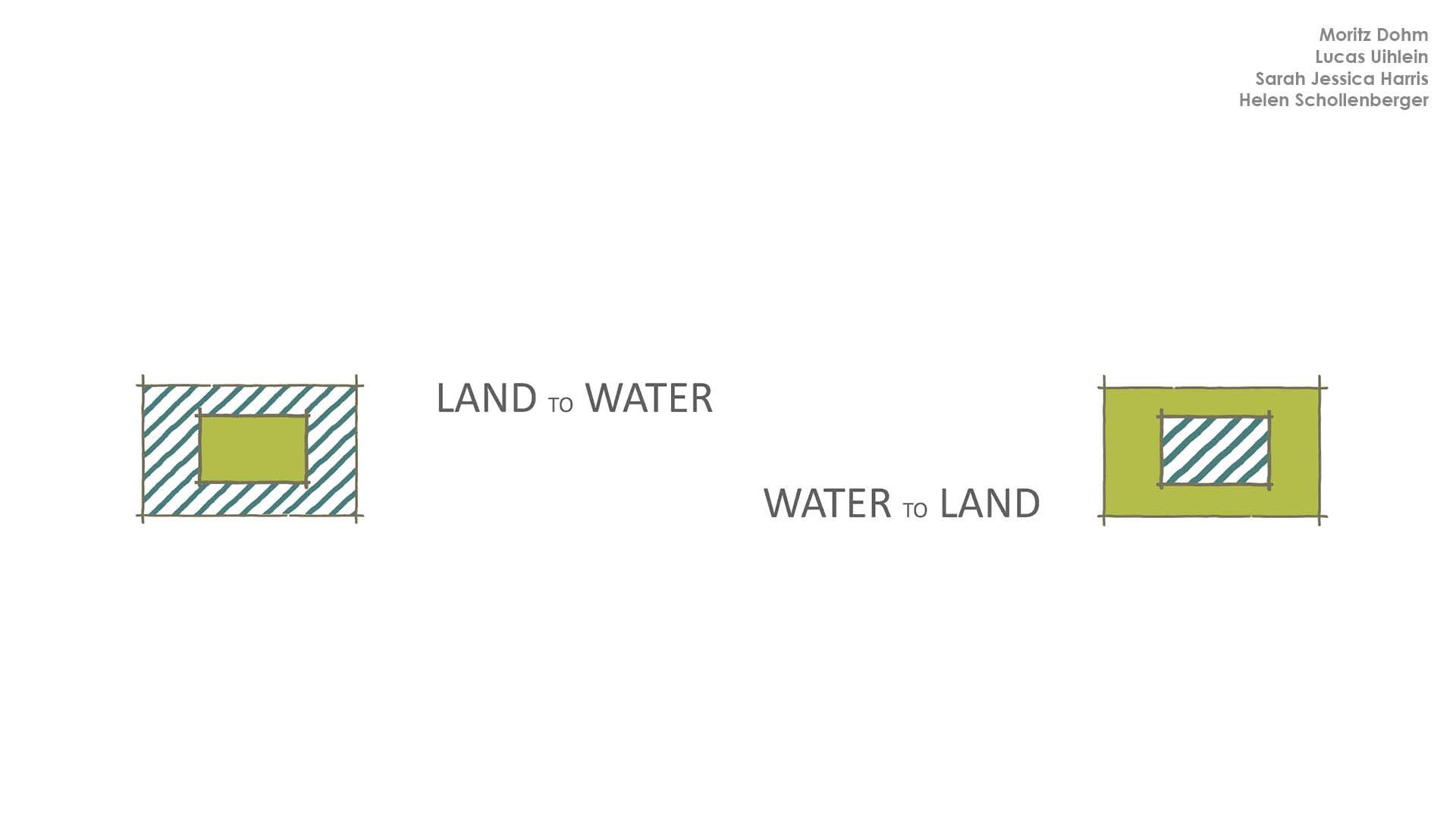 08 Watergardens Bauprojekte