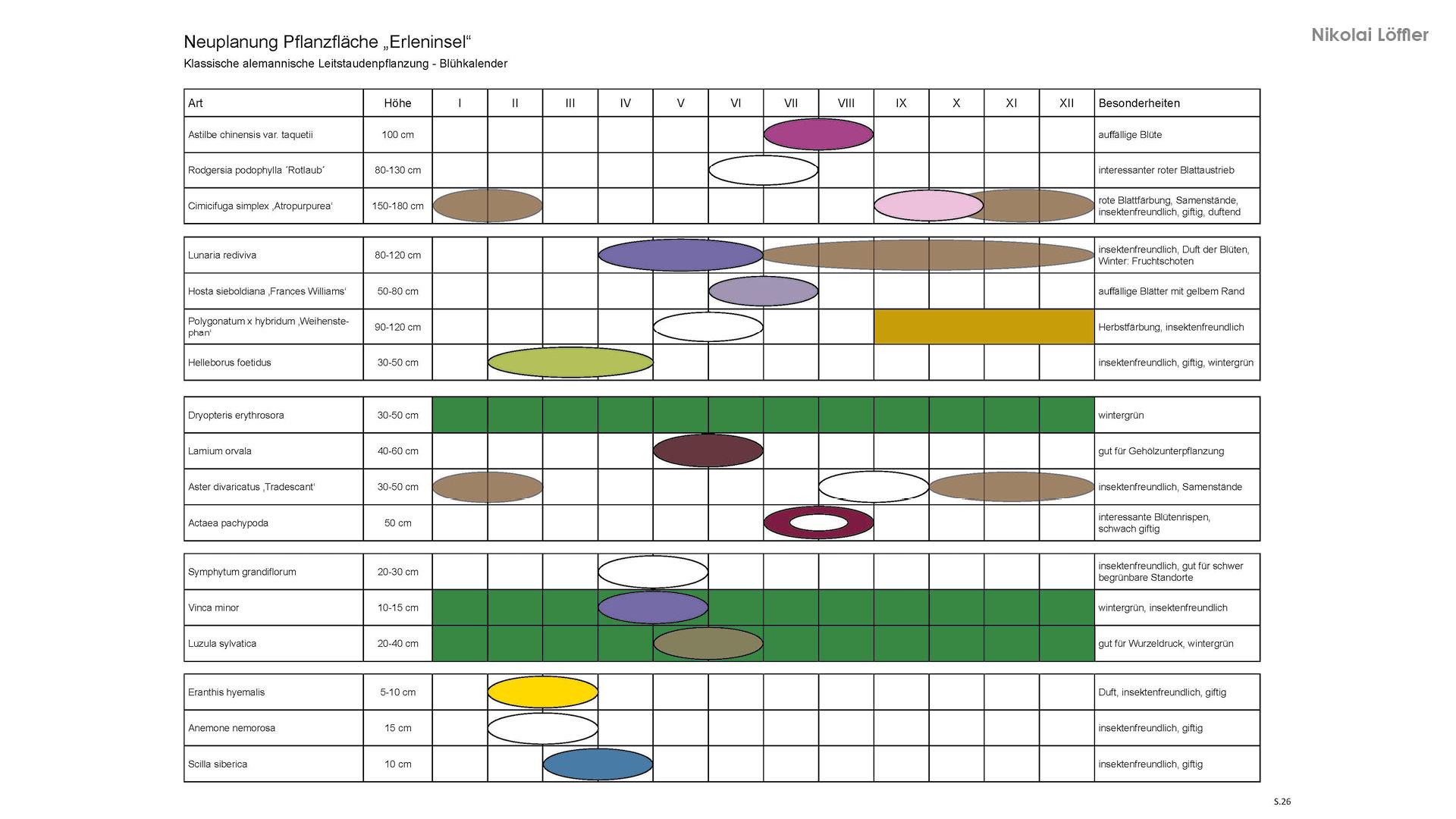 Vegetationsplanung 5